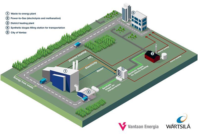 Image: Vantaa Energy and Wärtsilä plans